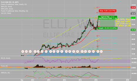 ELLI: Risky short on ELLIE