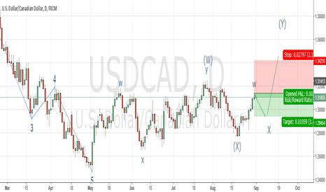USDCAD: USD/CAD Elliot Wave