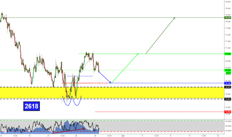NZDJPY: 2618 trade opportunity on NZDJPY