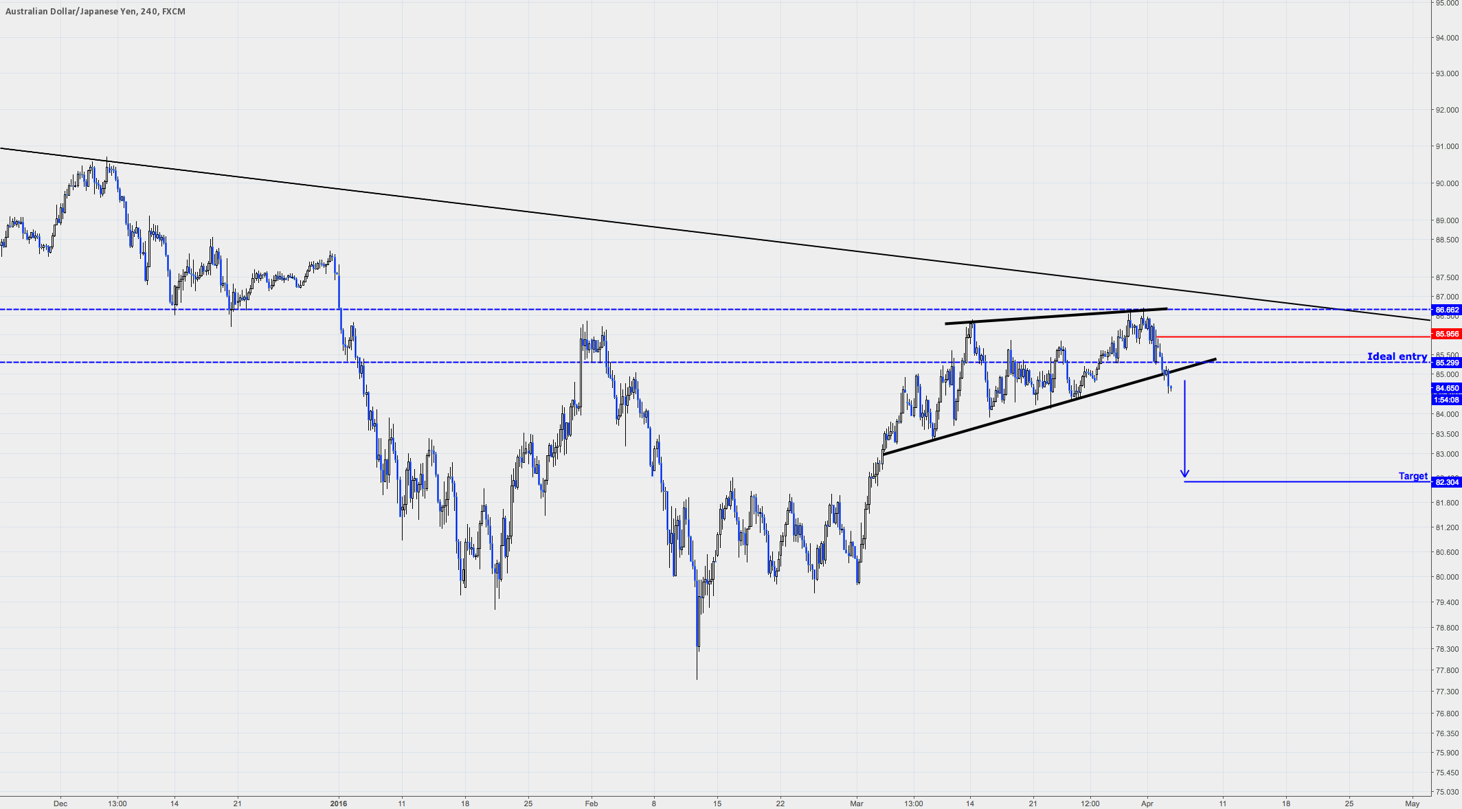 AUDJPY - Dual Opportunity Part II