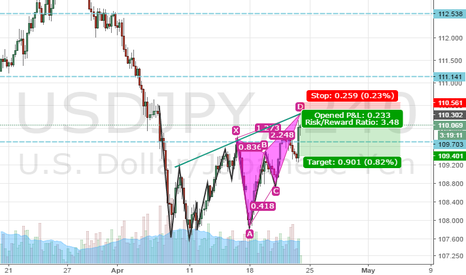 USDJPY: Bearish butterfly USDJPY