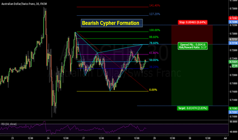 AUDCHF: Bearish Cypher on Aussie - Swiss