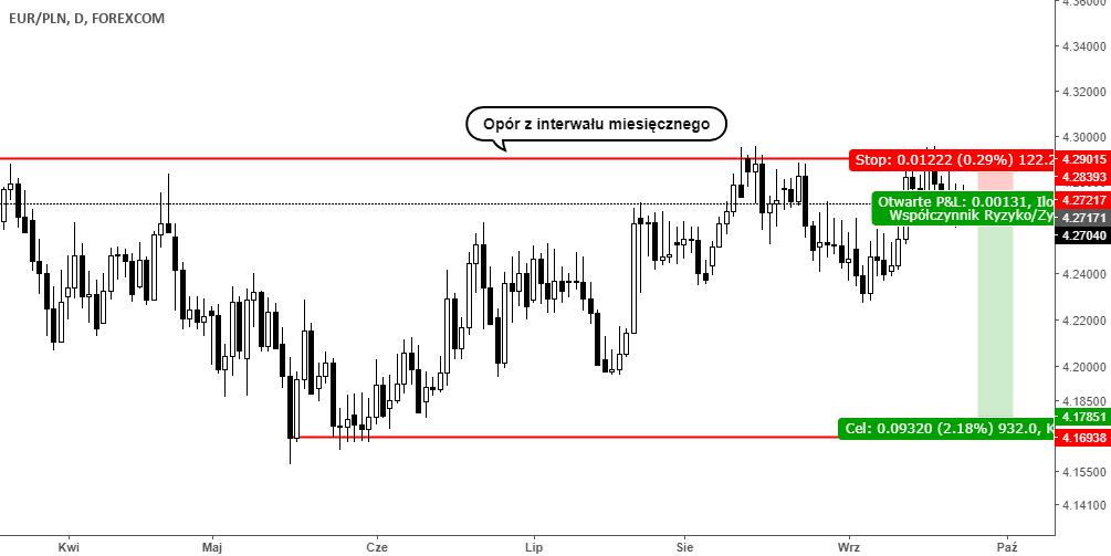 Trade sell EURPLN