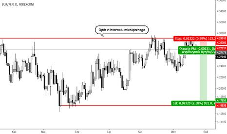 EURPLN: Trade sell EURPLN