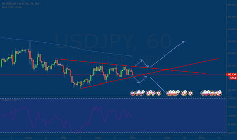 USDJPY: Two Possibilities of USDJPY