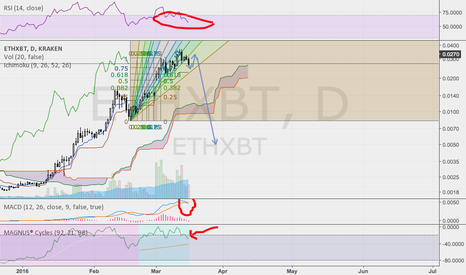ETHXBT: ETH ready for correction
