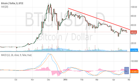 BTCUSD: Bitcoin short term bear trigger in place