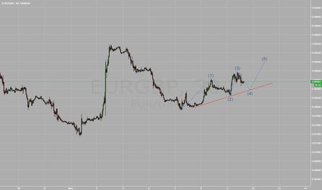 EURGBP: EURGBP Wave Set Up