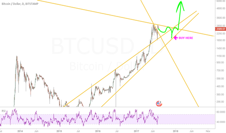 BTCUSD: I believe we have to go deeper to go higher.