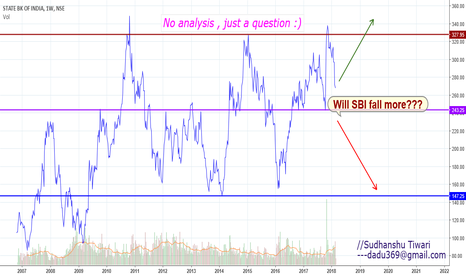 SBIN: Will SBI fall more?