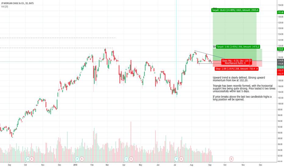JPM: JP Morgan Chase - Long