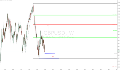 GBPUSD: GBPUSD - Weekly Chart - Video Evaluation/Tutorial