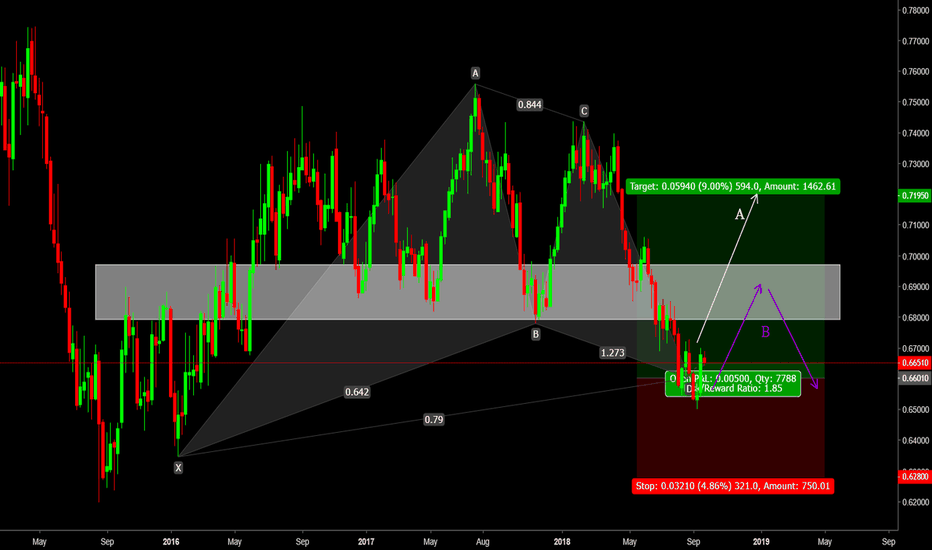 NZDUSD: NzdUsd swing trade set up