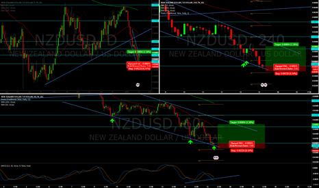NZDUSD: potential reversal on nzdusd off of .64