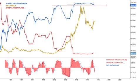 GE1!: $GE1!, $GC1!, Eurodollars testing 2003 & 2008/9 support