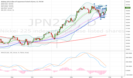 JPN225: Nikkei bearish bat! big correction?