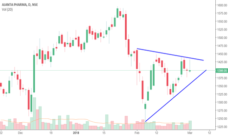 AJANTPHARM: Symmetrical Triangle Pattern
