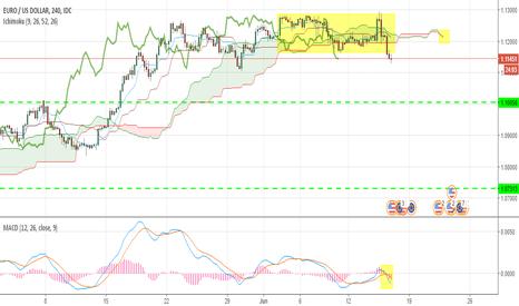 EURUSD: strong sell signal for EURUSD