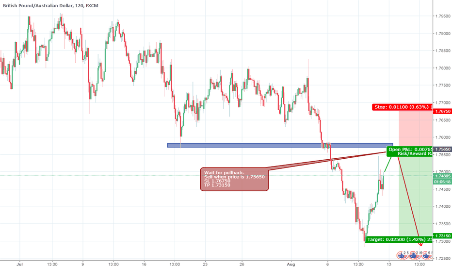 GBPAUD: Breakout support, pull back and short. GBPAUD