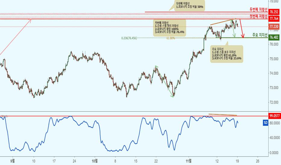 NZDJPY: NZDJPY 뉴질랜드 달러/일본 엔(2시간 차트)-저항선 접근으로 하락!