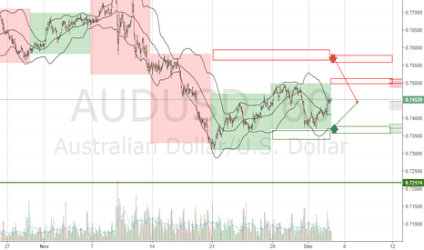 AUDUSD: AUDUSD 6A Forecast Week 2016 December 05-09