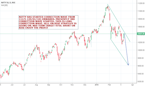 NIFTY: NIFTY SELL ON RISE STRATEGY