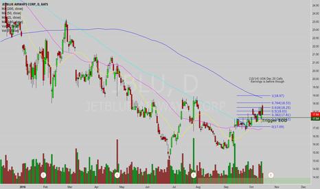 JBLU: Not trading, but bullish overall