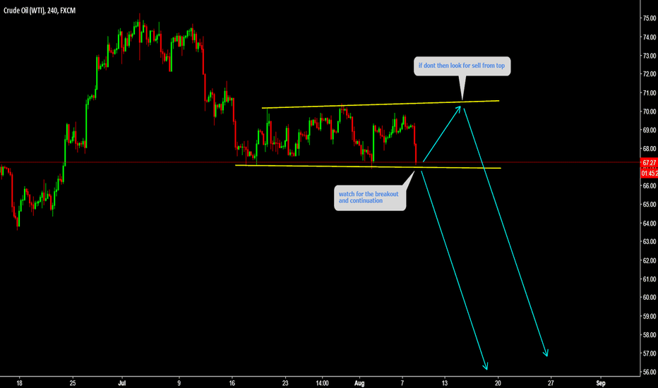 USOIL: WTI is setting up for Drop