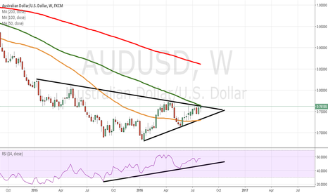 AUDUSD: potential break to the upside for AUD/USD