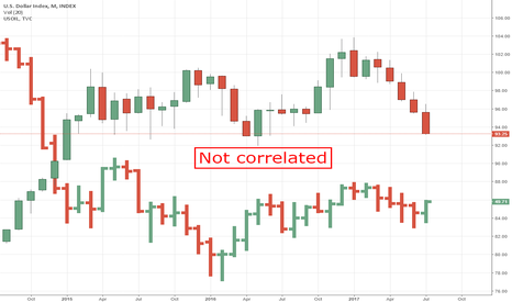DXY: Oil and USD not correlated