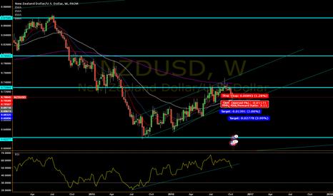 NZDUSD: NZD/USD Short Outlook!