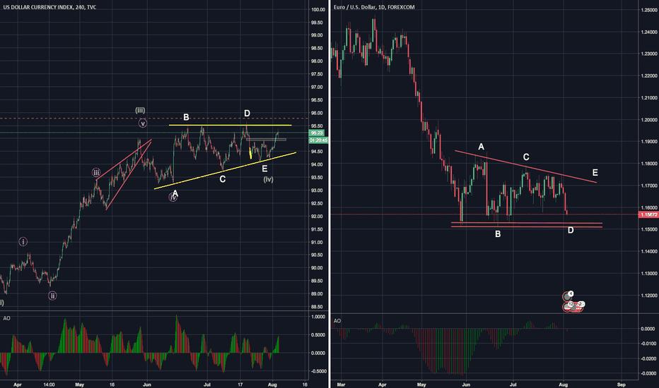 EURUSD: EURUSD Triangle pattern 4th wave