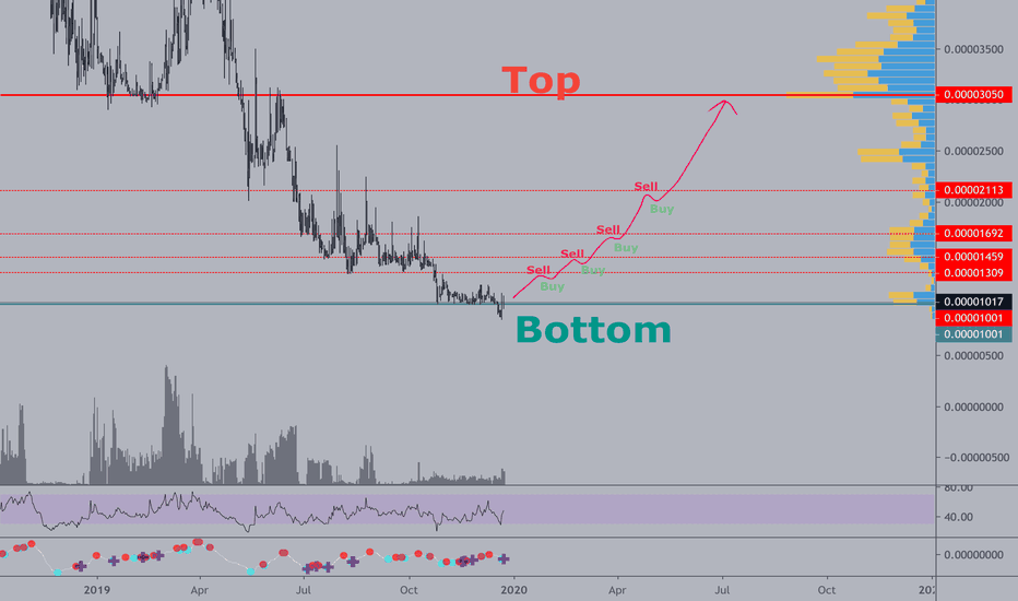 tradingview pro overbought/oversold