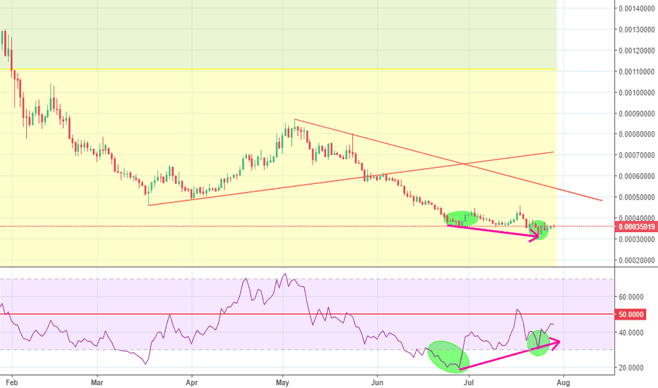 STRATBTC: Hell Of divergence ON daily chart ... Buy it Before stratosphere