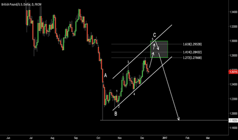 GBPUSD: GBPUSD. Possible wave count. End of correction