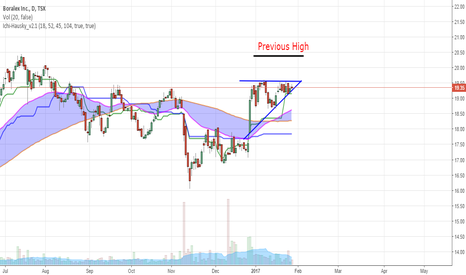 BLX: Ascending Triangle Formation