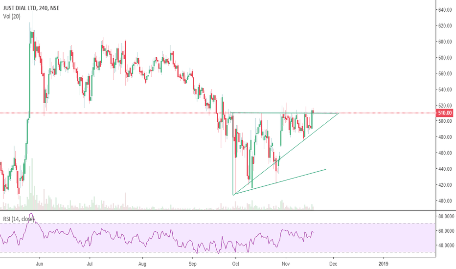 JUSTDIAL: Just dial breakout from an ascending triangle