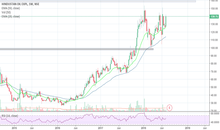 HINDOILEXP: The way hind oil is consolidating... breakout will be interestin
