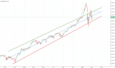 SPX: Maybe not so bad after all?