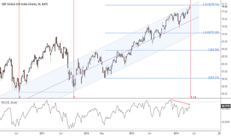 IOO: IOO:GLOBAL 100 INDEX AT 2,618 FIB AND 3,14 OF TIME