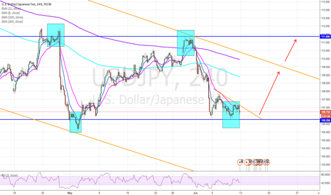 USDJPY: USD/JPY - LONG