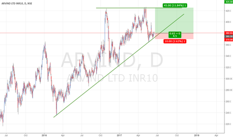 ARVIND: ARVIND - Bullish Triangle