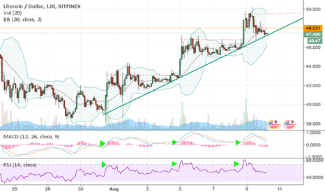 LTCUSD: LTC stepping over long term resistance?
