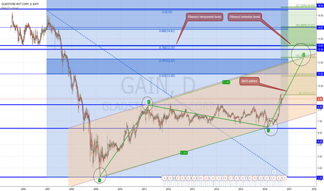 GAIN: Swing/Value Trade - Gladstone Investment Corp.