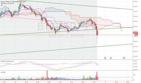 BTCUSD: Bitcoin Dual - 10 July 17