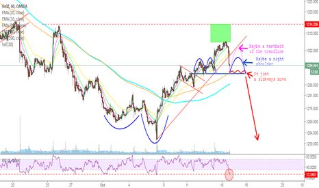 XAUUSD: GOLD -  Chartwatching on the hourly