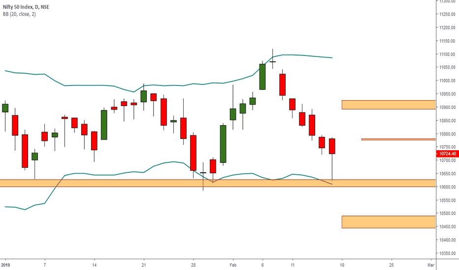 NIFTY: NIFTY OSCILLATING FROM START OF THE YEAR