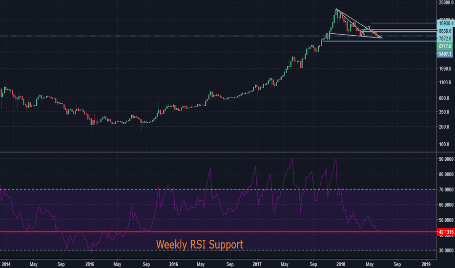 BTCUSD: Why Bitcoin bounced Back(And Also check my Inverse H&S down)