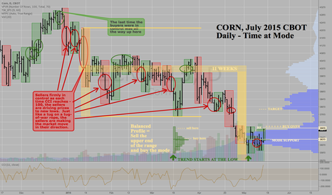 ZCN2015: Corn ZCN2015 July CBOT - Daily - Time at Mode Analysis