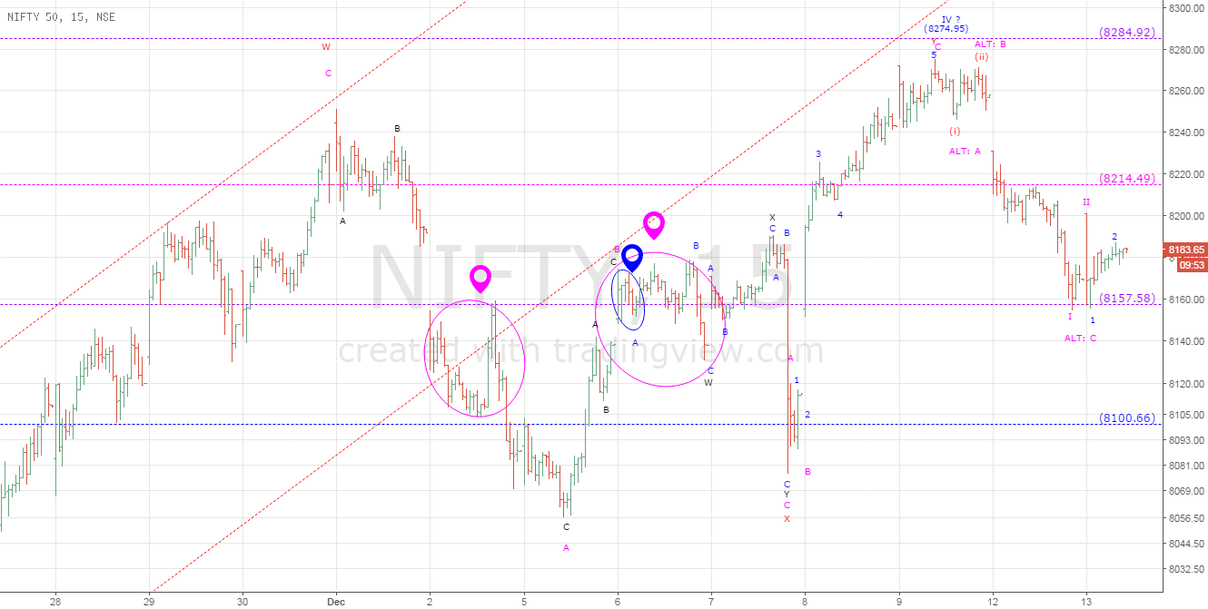 Nifty : Going For The New Low ?